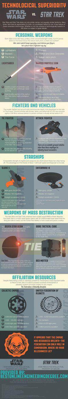 Star Wars vs Star Trek - Infografik