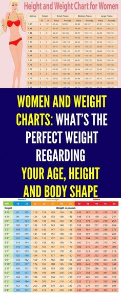 It's highly important for your health to make a difference between  the weight you are dreaming of and always desired and your ideal weight on the other side. Not knowing the difference and mixing these two concepts may lead to eating disorders and other illnesses. Weight Charts For Women, Body Weight, Weight Loss, Losing Weight, Ideal Body, Height And Weight, Health Remedies, Ayurveda, Body Shapes