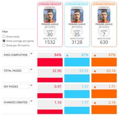 ♠ The stats behind Henderson's Liverpool rise #LFC #Stats #Analysis #Infographhic