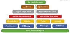 Afbeeldingsresultaat voor online strategie Ios, Google