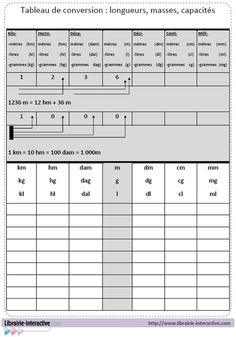 4 tableaux à plastifier ou à mettre dans une pochette pour aider les élèves à convertir et à comparer les nombres, les longueurs, les masses et les capacités.