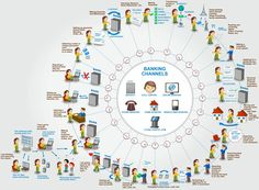 Customer Experience Lifecycle for a Banking Customer.  Citvantage.com is an upcoming website for students, professionals and businesses.