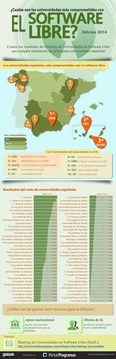 Las mejores universidades españolas en #softwarelibre en 2014 #Infografía http://www.portalprogramas.com/milbits/informatica/mejores-universidades-espanolas-software-libre-2014.html