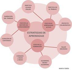 APRENDIZAJE EN EL TRABAJO. ESTRATEGIAS DE APRENDIZAJE   APRENDIZAJE   Scoop.it