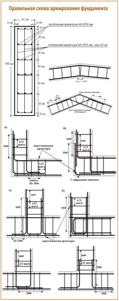 Civil Engineering Works, Civil Engineering Construction, Concrete Structure, Building Structure, Building A House, Rebar Detailing, A Frame House Plans, Building Foundation, Sea Container Homes
