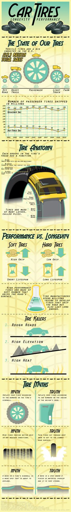 Car tires Infographic