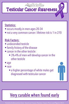April is Testicular Cancer Awareness Month | #infographic ...