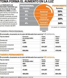 Qué crees del aumento en la tarifa de luz?...