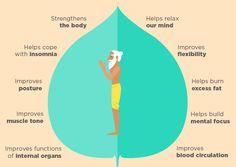 """""""Saudação ao sol"""" é uma sequência de yoga com muitos benefícios. Faça desta pratica um hábito e seja testemunha da melhoria na sua vida!"""