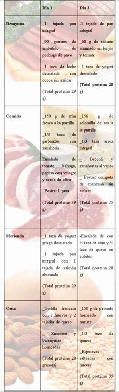 Plan de Dieta Proteica y sus beneficios 2 Plan de Dieta Proteica y sus beneficios . Conociendo ya las bases científicas, ahora vamos al grano de cómo aplicar la dieta proteica. Los siguientes son los puntos básicos que deben seguirse: 1. Dieta proteica y Cantidad de proteína: 30% de su plato deben ser proteínas 2. 3 a 4 comidas al día con proteína de calidad
