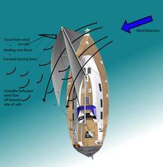 Mainsail Trim: Mainsheet Tension and Your Traveler Sailing Basics, Sailing Terms, Sailing Lessons, Sailing Ships, Sailing Courses, Boat Navigation, Boat Stuff, Small Boats, Boat Plans