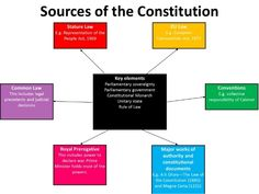 learning the uk constitution quickly - Google Search