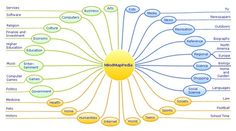 MindMapPedia - Mind Map Encyclopedia | Cartes mentales | Scoop.it