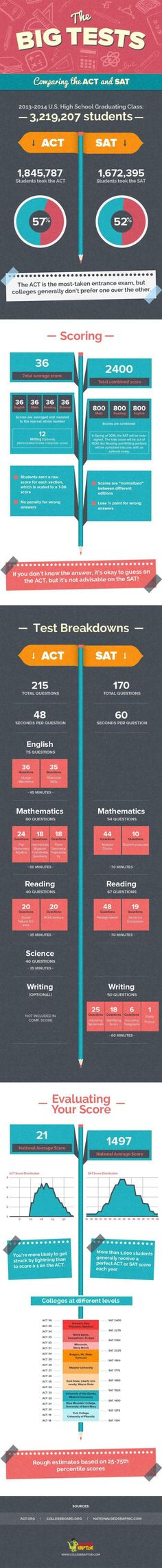 Current SAT vs ACT - comparing the two college entrance tests.