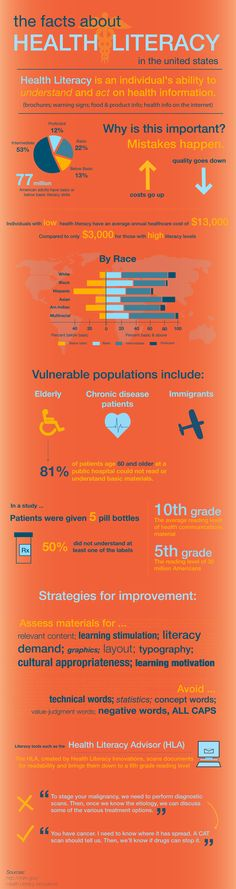 The facts about health literacy  http://medtechmedia.com/files/medtech_images/HealthLiteracyInfographic.png