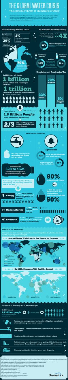 Infographic: The Global Water Crisis | To Zoom in, hit Ctrl +     http://www.scoop.it/t/green-infographics