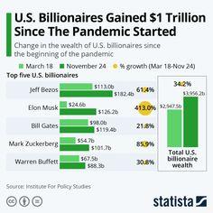 Forbes 400, Space Tourism, Tax Rate, Creative Class, Economic Systems, Warren Buffett, Billionaire, Economics
