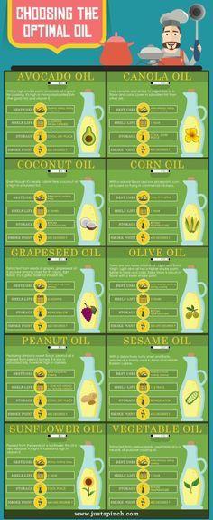 Choosing the Optimal Oil