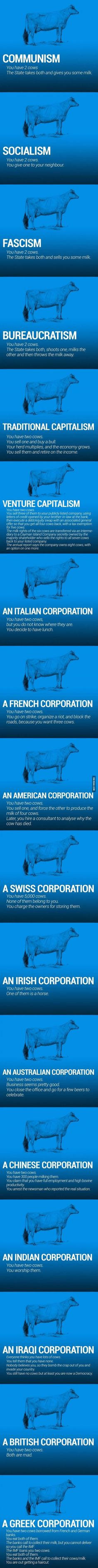 The World Economy Explained With Two Cows