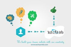 TechZarInfo provides best services in Web design and development, We deliver unique websites to clients across a wide range of sectors, We have a team of experts with good knowledge, we are here to visualize your dream.
