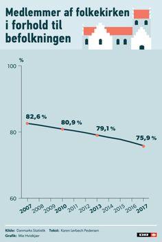 Endnu et år med nedgang: Andelen af folkekirke-medlemmer falder fortsat | Kultur | DR