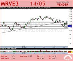 MRV - MRVE3 - 14/05/2012