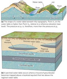 Where Does Groundwater Reside? ~ Learning Geology
