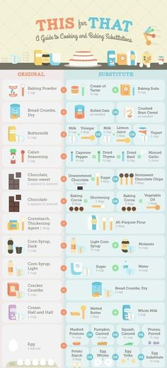 Missing an Ingredient? Consult This Guide to Cooking & Baking Substitutions Missing an Ingredient? Consult This Guide to Cooking & Baking Substitutions « Food Hacks Milk And Vinegar, Cuisine Diverse, Baking Tips, Baking Hacks, Kids Baking, Baking Secrets, Bread Baking, Think Food, Kitchen Hacks
