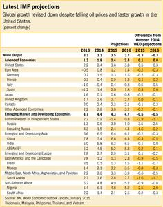 IMF slashes global growth forecast