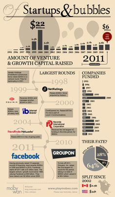 Startups and bubbles - how much has been invested so far