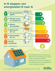 Infographic energy label from G to A Pool Solar Panels, Solar Energy Panels, Solar Panels For Home, Solar Energy System, Solar Energy Companies, Uses Of Solar Energy, Homemade Generator, Solar Powered Lights, Energy Technology