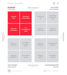 Within innovation strategy, we identified 4 types of innovators: hunters, builders, explorers, and experimenters. Which type of innovator are you? Types Of Innovation, Disruptive Innovation, Innovation Strategy, Business Innovation, Creativity And Innovation, Innovation Design, Value Innovation, Strategic Innovation, Self Branding