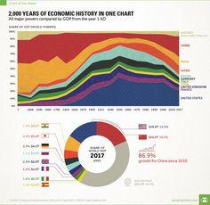 GDP Historical Data