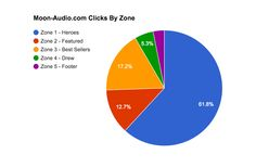 Google Analytics - How To Map Home  Page Clicks