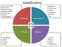 Gamification model