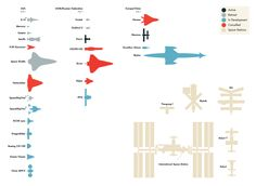 Side-by-Side Comparison of Humanity's Notable Spaceships relative to actual scale.