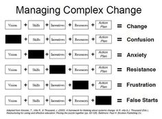 Take a look at the graphic above. Your goal is change. Every organization needs to change sometimes — business plans adjust, revenue streams change, leadership turns over, etc. So if your goal is change, how do you achieve that? It Management, Business Management, Business Planning, Business Tips, Change Management Models, Business Infographics, Program Management, Business Articles, Business Coaching