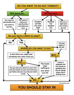 This Morrissey flowchart is perfect