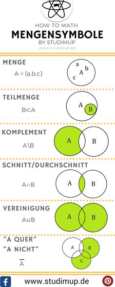 Mengensymbole mit Mengendiagrammen einfach erklärt. Mit Studimup einfach Mathe lernen.