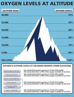 The higher you get, the less available oxygen there is. Mountain Climbing Kills Brains Cells. Proper acclimatization can reduce the risk of brain damage.