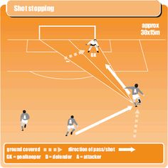 How to keep keepers keen Soccer Player Workout, Soccer Practice Drills, Football Coaching Drills, Soccer Training Drills, Soccer Goalie, Soccer Workouts, Youth Soccer, Soccer Players, Sports Training