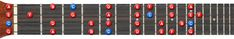 C Major Scale All Positions