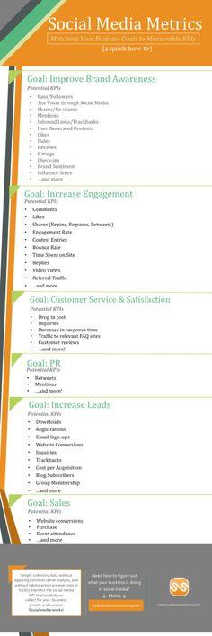 social media metrics #MarketingStrategy