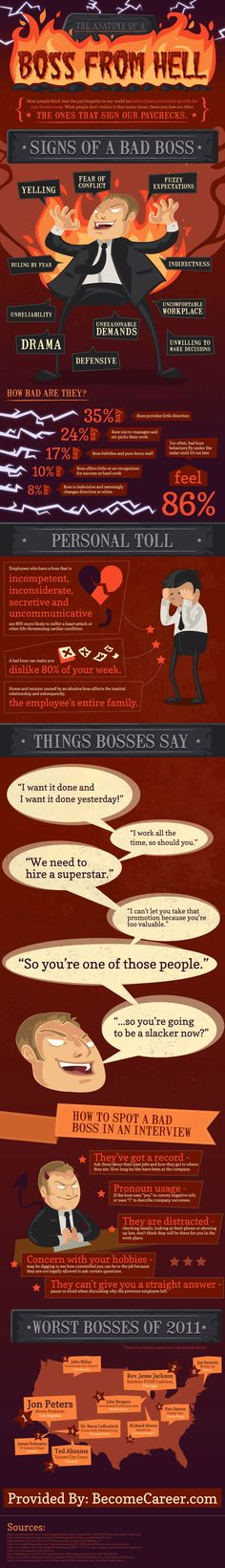 The Anatomy of a Boss from Hell | Infographic Zone only >>IT<<<< needs to be female