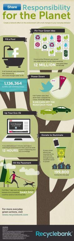 ¿Las redes sociales pueden ser utilizadas para ayudar al planeta? Por supuesto. Y el impacto sería enorme, de acuerdo a la infografía que elaboró RecycleBank— empresa que premia a los consumidores 'verdes' con descuentos y ofertas—.