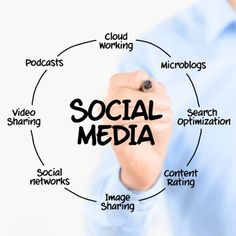 Meet the affordable, effective Social Media Optimization Services Company. Result Oriented Social Media Optimization Services in Ontario, Canada. Best Digital Marketing Company, Best Seo Company, Marketing Digital, Startup Business Plan, Business Planning, Viral Marketing, Social Media Marketing, Setting Objectives, Power Of Social Media