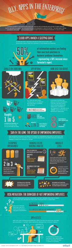 The upside of empowering employees - 50% of information workers find their own tech solutions #Build-it-Yourself #NWOW