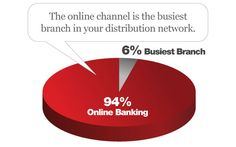 The Futre of Online Banking: The Flagship Branch