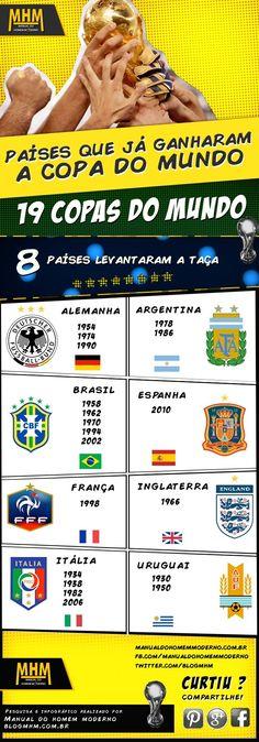 #infografico  Países que já ganharam a copa do mundo  #copaDoMundo