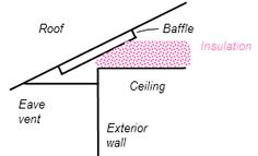 airflow in my attic.